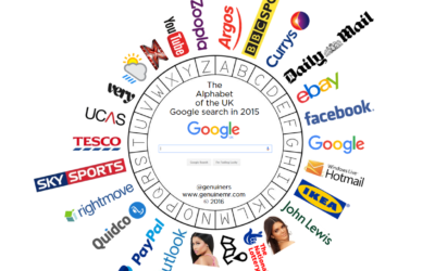What The United Kingdom Googled in 2015?